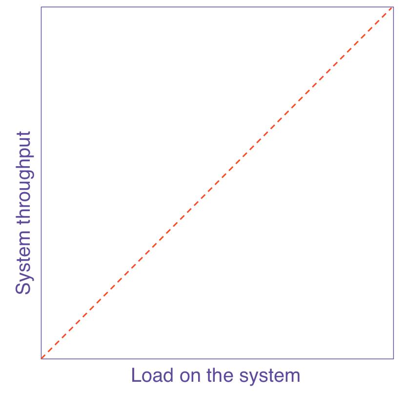 USL - Linear Scalability